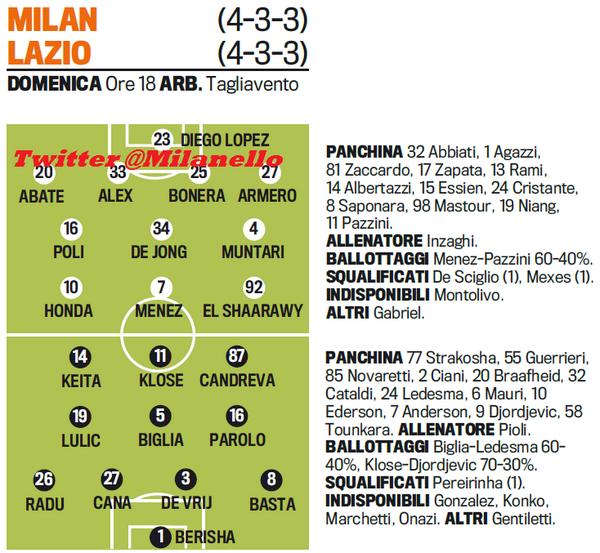 AC Milan – Lazio: przewidywane składy!